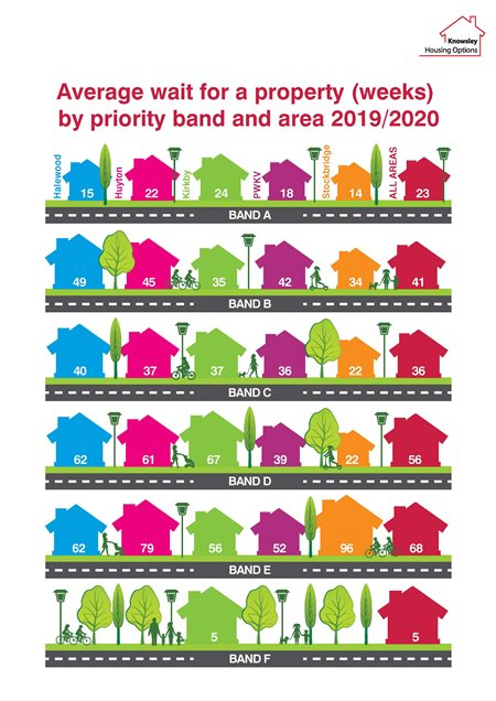 Average wait for a property (weeks) by priority band and area 2019/2020